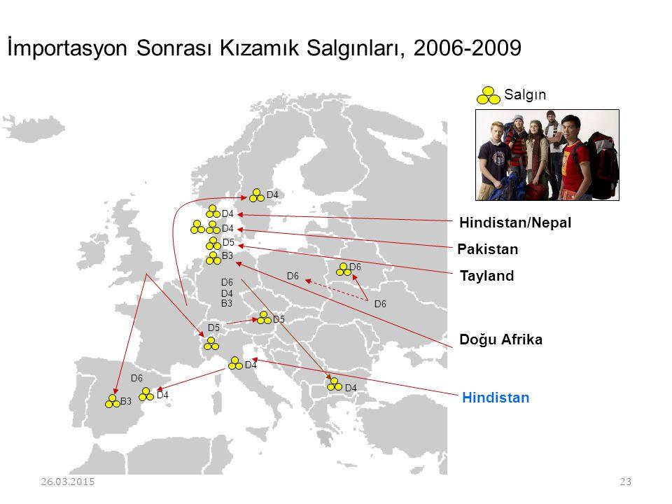 D6 B3 İmportasyon Sonrası Kızamık Salgınları, 2006-2009 D4 D5 Pakistan D4 Hindistan D6 D4 B3 D5 Tayland D4 Hindistan/Nepal Salgın D4 B3 Doğu Afrika Ep