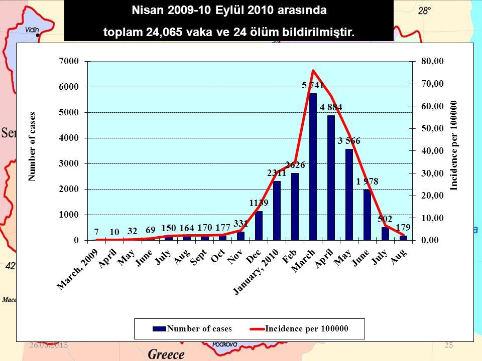 Nisan 2009-10 Eylül 2010 arasında toplam 24,065 vaka ve 24 ölüm bildirilmiştir. 26.03.201525
