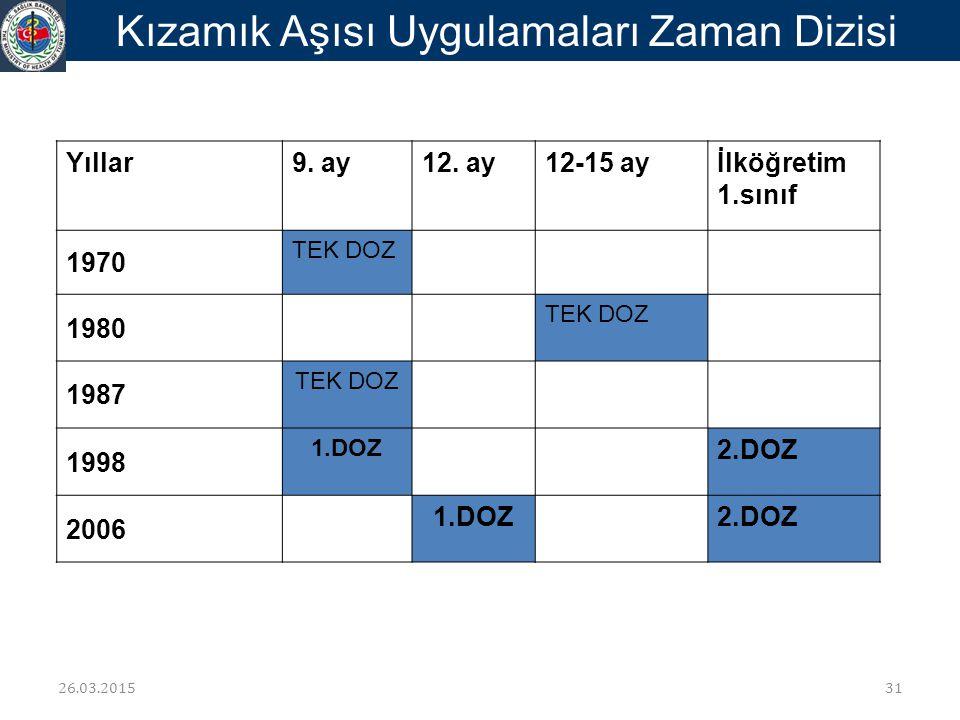 Yıllar9. ay12. ay12-15 ayİlköğretim 1.sınıf 1970 TEK DOZ 1980 TEK DOZ 1987 TEK DOZ 1998 1.DOZ 2.DOZ 2006 1.DOZ2.DOZ Kızamık Aşısı Uygulamaları Zaman D