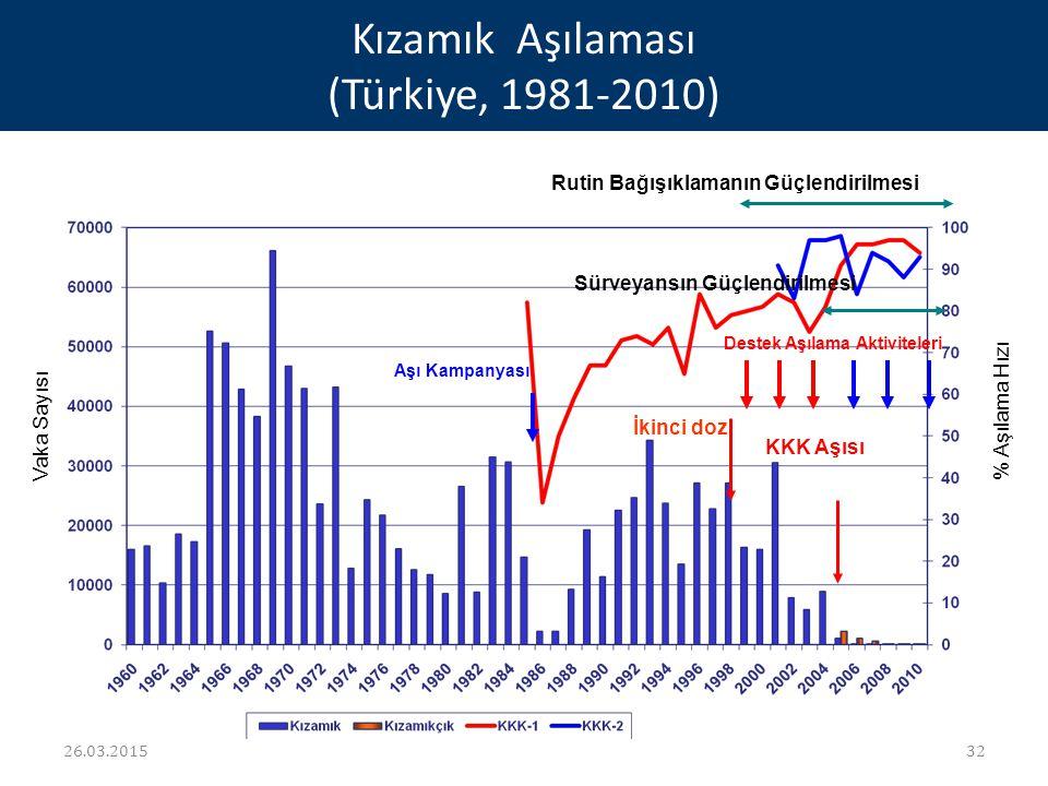 Kızamık Aşılaması (Türkiye, 1981-2010) Rutin Bağışıklamanın Güçlendirilmesi Sürveyansın Güçlendirilmesi Destek Aşılama Aktiviteleri İkinci doz KKK Aşı