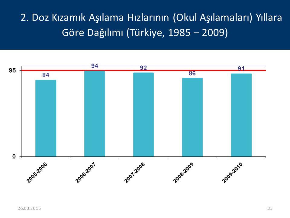 2. Doz Kızamık Aşılama Hızlarının (Okul Aşılamaları) Yıllara Göre Dağılımı (Türkiye, 1985 – 2009) 26.03.201533
