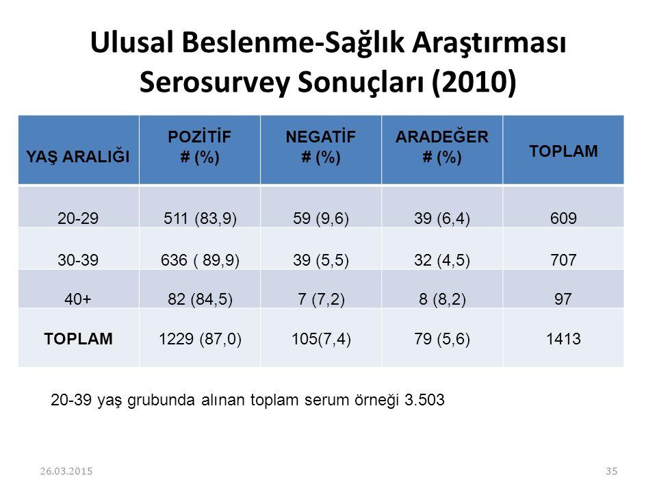 Ulusal Beslenme-Sağlık Araştırması Serosurvey Sonuçları (2010) YAŞ ARALIĞI POZİTİF # (%) NEGATİF # (%) ARADEĞER # (%) TOPLAM 20-29511 (83,9)59 (9,6)39