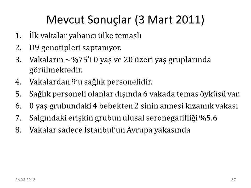 Mevcut Sonuçlar (3 Mart 2011) 1.İlk vakalar yabancı ülke temaslı 2.D9 genotipleri saptanıyor. 3.Vakaların ~%75'i 0 yaş ve 20 üzeri yaş gruplarında gör