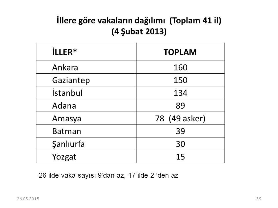 İllere göre vakaların dağılımı (Toplam 41 il) (4 Şubat 2013) İLLER*TOPLAM Ankara 160 Gaziantep 150 İstanbul 134 Adana 89 Amasya 78 (49 asker) Batman 3