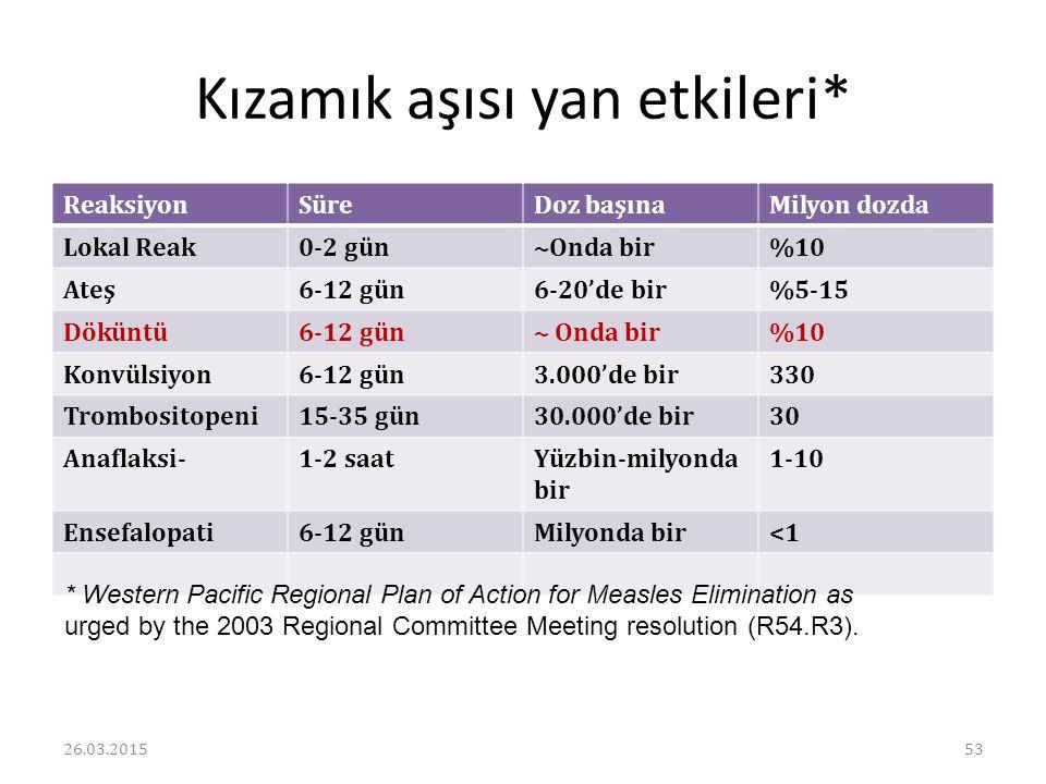 Kızamık aşısı yan etkileri* ReaksiyonSüreDoz başınaMilyon dozda Lokal Reak0-2 gün~Onda bir%10 Ateş6-12 gün6-20'de bir%5-15 Döküntü6-12 gün~ Onda bir%1