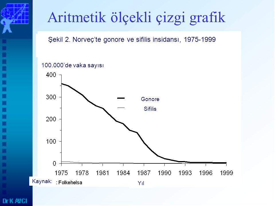 Aritmetik ölçekli çizgi grafik Şekil 2. Norveç'te gonore ve sifilis insidansı, 1975-1999 100.000'de vaka sayısı Gonore Sifilis Kaynak: Yıl