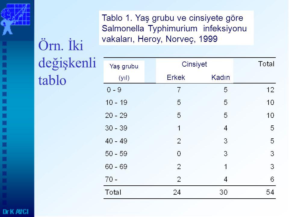 Örn. İki değişkenli tablo Tablo 1. Yaş grubu ve cinsiyete göre Salmonella Typhimurium infeksiyonu vakaları, Heroy, Norveç, 1999 Yaş grubu (yıl) Cinsiy