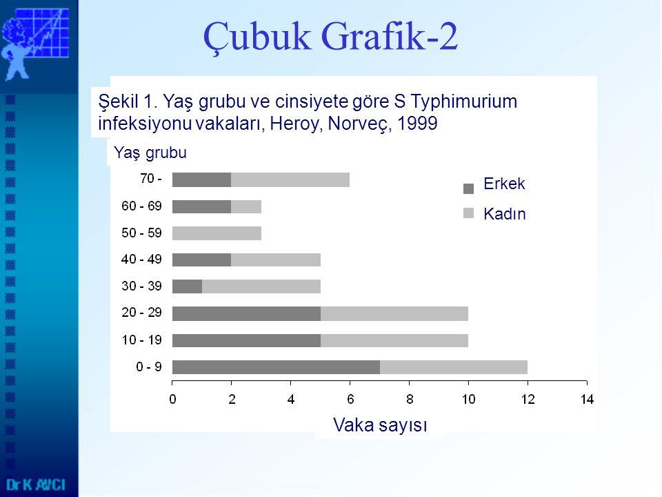 Çubuk Grafik-2 Yaş grubu Erkek Kadın Vaka sayısı Şekil 1. Yaş grubu ve cinsiyete göre S Typhimurium infeksiyonu vakaları, Heroy, Norveç, 1999
