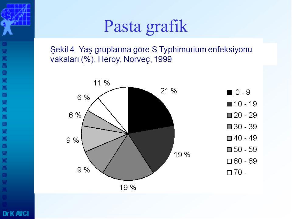 Pasta grafik Şekil 4. Yaş gruplarına göre S Typhimurium enfeksiyonu vakaları (%), Heroy, Norveç, 1999