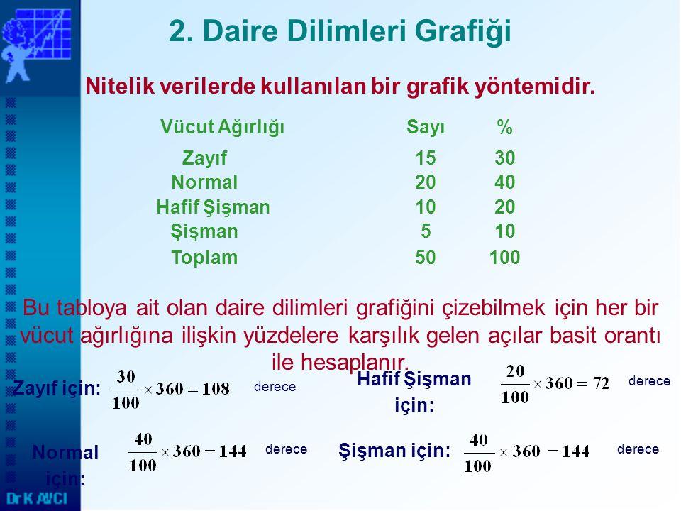 2. Daire Dilimleri Grafiği Nitelik verilerde kullanılan bir grafik yöntemidir. 105Şişman 10050Toplam 2010Hafif Şişman 4020Normal 3015Zayıf %SayıVücut
