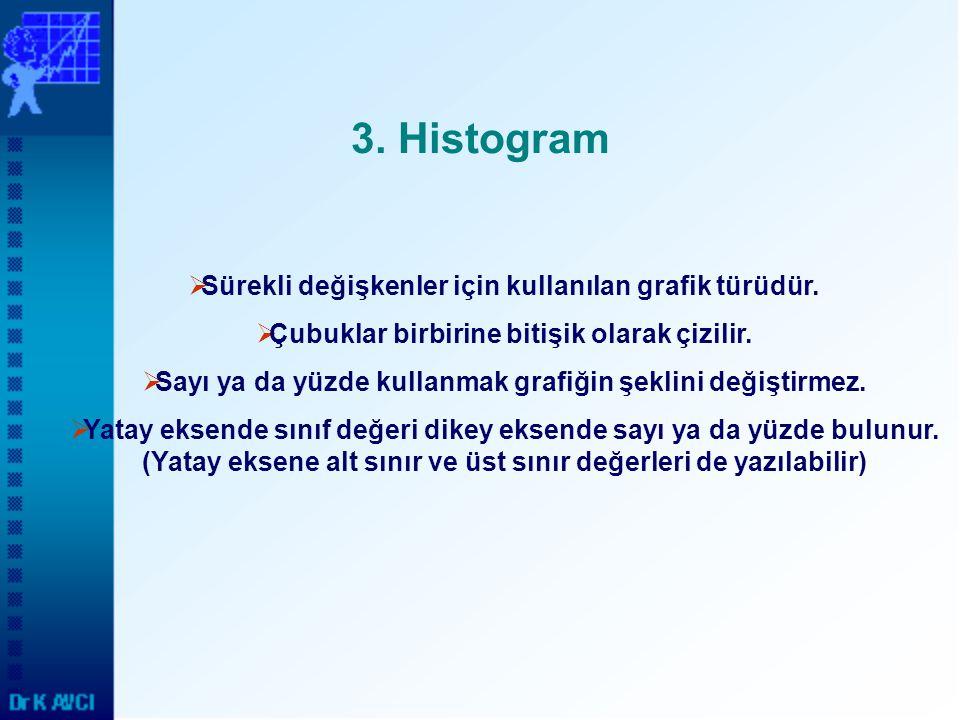 3. Histogram  Sürekli değişkenler için kullanılan grafik türüdür.  Çubuklar birbirine bitişik olarak çizilir.  Sayı ya da yüzde kullanmak grafiğin