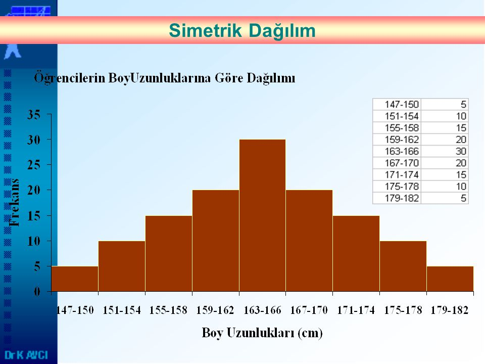 Simetrik Dağılım