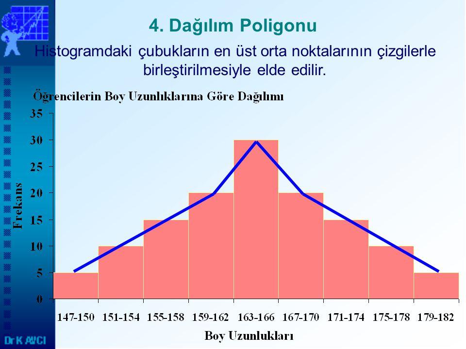 4. Dağılım Poligonu Histogramdaki çubukların en üst orta noktalarının çizgilerle birleştirilmesiyle elde edilir.
