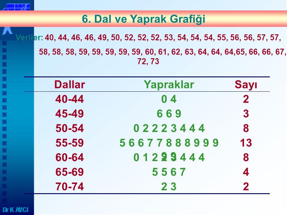 45 5 6 7 22 3 80 1 2 2 3 4 4 4 135 6 6 7 7 8 8 8 9 9 9 9 9 80 2 2 2 3 4 4 4 36 6 9 20 4 65-69 70-74 60-64 55-59 50-54 45-49 40-44 SayıYapraklarDallar