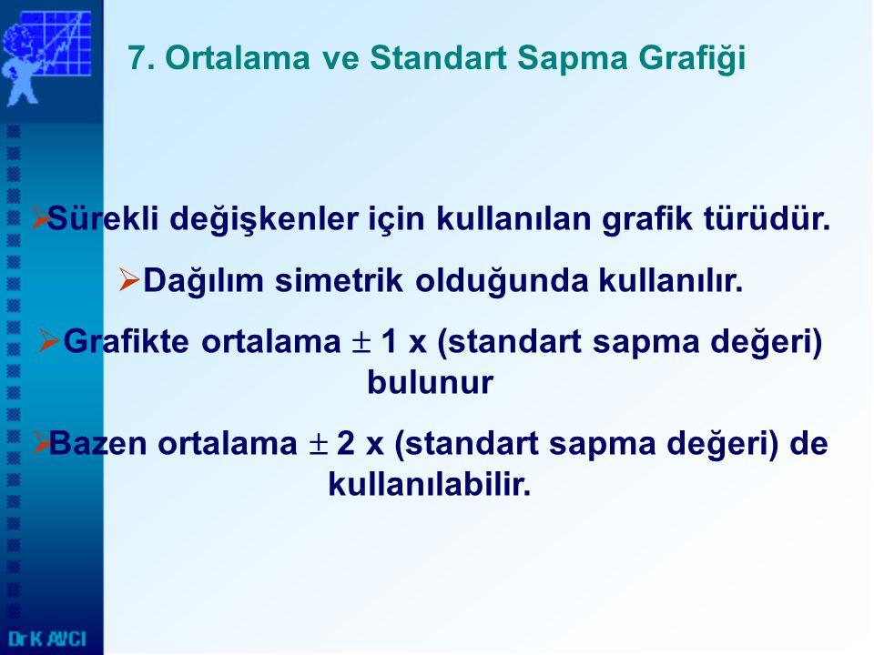 7. Ortalama ve Standart Sapma Grafiği  Sürekli değişkenler için kullanılan grafik türüdür.  Dağılım simetrik olduğunda kullanılır.  Grafikte ortala