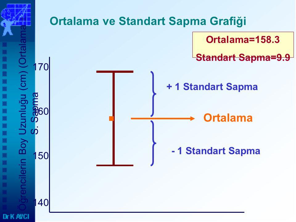 Ortalama ve Standart Sapma Grafiği 170 160 150 140 Öğrencilerin Boy Uzunluğu (cm) (Ortalama  S. Sapma Ortalama + 1 Standart Sapma - 1 Standart Sapma