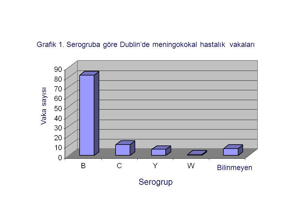 Grafik 1. Serogruba göre Dublin'de meningokokal hastalık vakaları Serogrup Bilinmeyen Vaka sayısı