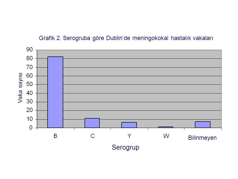 Grafik 2. Serogruba göre Dublin'de meningokokal hastalık vakaları Vaka sayısı Serogrup Bilinmeyen