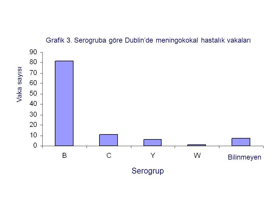 Grafik 3. Serogruba göre Dublin'de meningokokal hastalık vakaları Serogrup Vaka sayısı Bilinmeyen