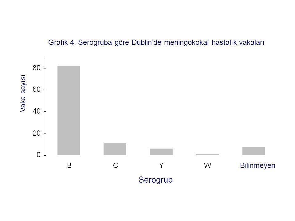 Grafik 4. Serogruba göre Dublin'de meningokokal hastalık vakaları Vaka sayısı Serogrup Bilinmeyen