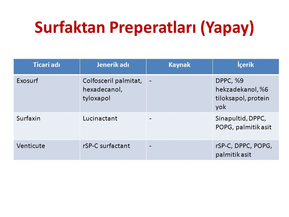 Surfaktan Preperatları (Yapay) Ticari adıJenerik adıKaynakİçerik ExosurfColfosceril palmitat, hexadecanol, tyloxapol -DPPC, %9 hekzadekanol, %6 tiloksapol, protein yok SurfaxinLucinactant-Sinapultid, DPPC, POPG, palmitik asit VenticuterSP-C surfactant-rSP-C, DPPC, POPG, palmitik asit