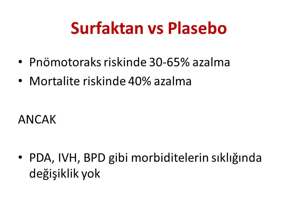 Surfaktan vs Plasebo Pnömotoraks riskinde 30-65% azalma Mortalite riskinde 40% azalma ANCAK PDA, IVH, BPD gibi morbiditelerin sıklığında değişiklik yok