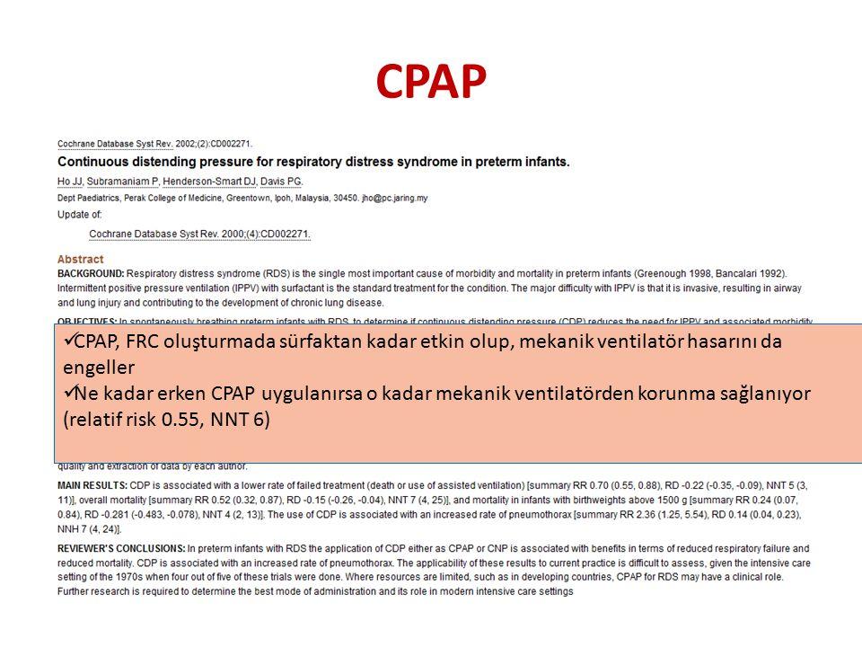 CPAP CPAP, FRC oluşturmada sürfaktan kadar etkin olup, mekanik ventilatör hasarını da engeller Ne kadar erken CPAP uygulanırsa o kadar mekanik ventilatörden korunma sağlanıyor (relatif risk 0.55, NNT 6)