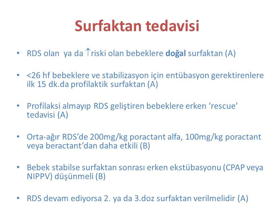 Surfaktan tedavisi RDS olan ya da  riski olan bebeklere doğal surfaktan (A) <26 hf bebeklere ve stabilizasyon için entübasyon gerektirenlere ilk 15 dk.da profilaktik surfaktan (A) Profilaksi almayıp RDS geliştiren bebeklere erken 'rescue' tedavisi (A) Orta-ağır RDS'de 200mg/kg poractant alfa, 100mg/kg poractant veya beractant'dan daha etkili (B) Bebek stabilse surfaktan sonrası erken ekstübasyonu (CPAP veya NIPPV) düşünmeli (B) RDS devam ediyorsa 2.