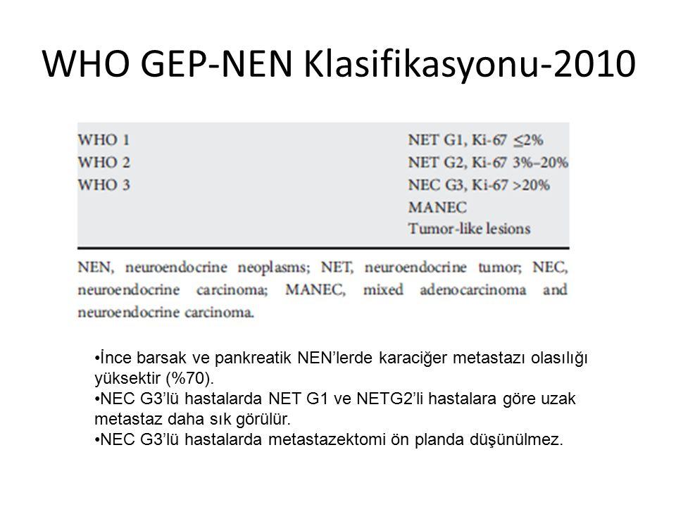 WHO GEP-NEN Klasifikasyonu-2010 İnce barsak ve pankreatik NEN'lerde karaciğer metastazı olasılığı yüksektir (%70). NEC G3'lü hastalarda NET G1 ve NETG