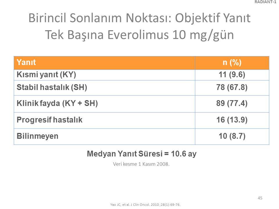 45 Birincil Sonlanım Noktası: Objektif Yanıt Tek Başına Everolimus 10 mg/gün Veri kesme 1 Kasım 2008. RADIANT-1 Yao JC, et al. J Clin Oncol. 2010 ;28(