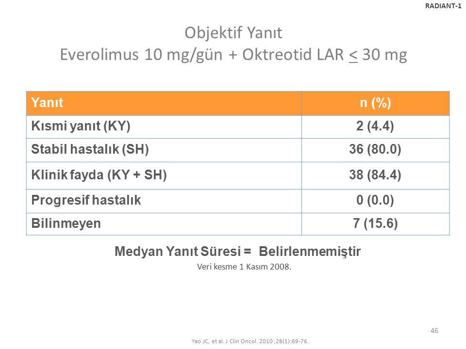 46 Objektif Yanıt Everolimus 10 mg/gün + Oktreotid LAR < 30 mg Veri kesme 1 Kasım 2008. RADIANT-1 Yanıtn (%) Kısmi yanıt (KY)2 (4.4) Stabil hastalık (