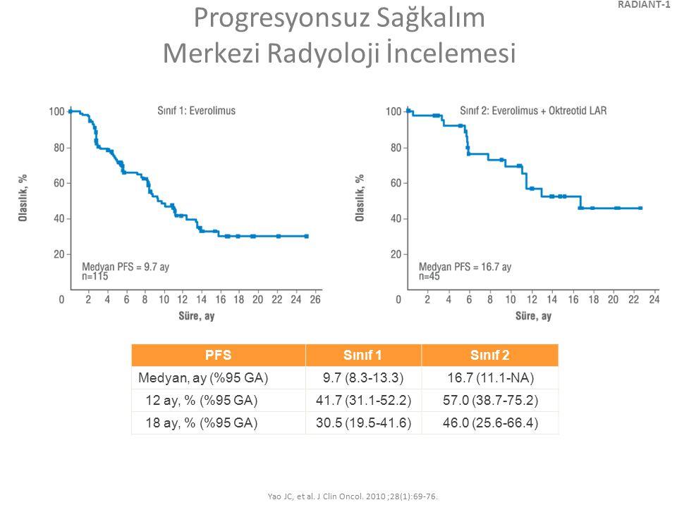 Progresyonsuz Sağkalım Merkezi Radyoloji İncelemesi PFS Sınıf 1Sınıf 2 Medyan, ay (%95 GA)9.7 (8.3-13.3)16.7 (11.1-NA) 12 ay, % (%95 GA)41.7 (31.1-52.