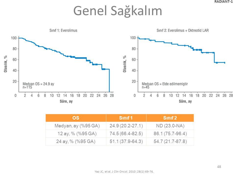 48 Genel Sağkalım OS Sınıf 1Sınıf 2 Medyan, ay (%95 GA)24.9 (20.2-27.1)ND (23.0-NA) 12 ay, % (%95 GA)74.5 (66.4-82.5)86.1 (75.7-96.4) 24 ay, % (%95 GA)51.1 (37.9-64.3)54.7 (21.7-87.8) RADIANT-1 Yao JC, et al.