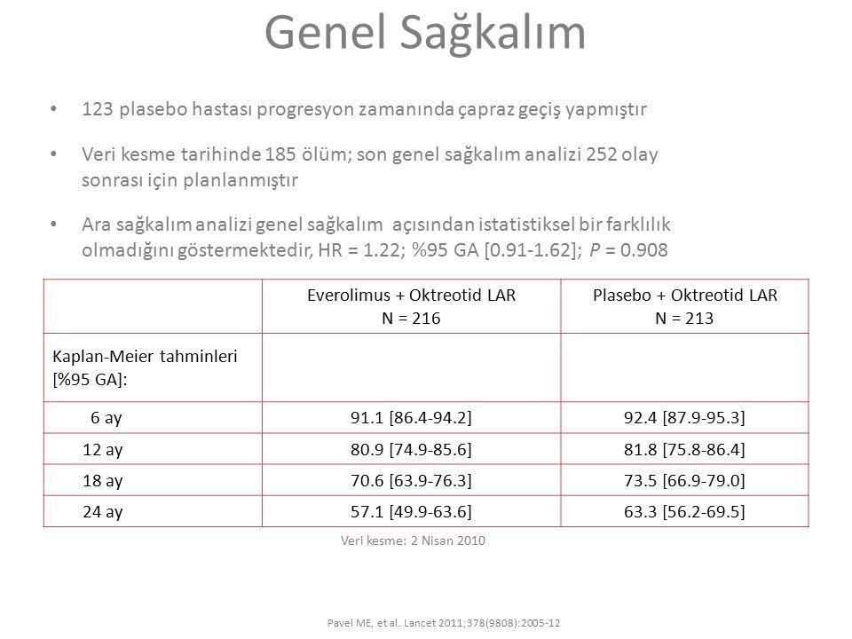 Genel Sağkalım 123 plasebo hastası progresyon zamanında çapraz geçiş yapmıştır Veri kesme tarihinde 185 ölüm; son genel sağkalım analizi 252 olay sonrası için planlanmıştır Ara sağkalım analizi genel sağkalım açısından istatistiksel bir farklılık olmadığını göstermektedir, HR = 1.22; %95 GA [0.91-1.62]; P = 0.908 Everolimus + Oktreotid LAR N = 216 Plasebo + Oktreotid LAR N = 213 Kaplan-Meier tahminleri [%95 GA]: 6 ay91.1 [86.4-94.2]92.4 [87.9-95.3] 12 ay80.9 [74.9-85.6]81.8 [75.8-86.4] 18 ay70.6 [63.9-76.3]73.5 [66.9-79.0] 24 ay57.1 [49.9-63.6]63.3 [56.2-69.5] Veri kesme: 2 Nisan 2010 Pavel ME, et al.