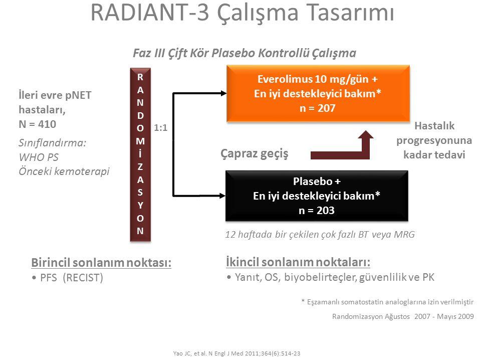 RADIANT-3 Çalışma Tasarımı Everolimus 10 mg/gün + En iyi destekleyici bakım* n = 207 Everolimus 10 mg/gün + En iyi destekleyici bakım* n = 207 Plasebo + En iyi destekleyici bakım* n = 203 Plasebo + En iyi destekleyici bakım* n = 203 12 haftada bir çekilen çok fazlı BT veya MRG Hastalık progresyonuna kadar tedavi İleri evre pNET hastaları, N = 410 Sınıflandırma: WHO PS Önceki kemoterapi Çapraz geçiş 1:1 * Eşzamanlı somatostatin analoglarına izin verilmiştir RANDOMİZASYONRANDOMİZASYON RANDOMİZASYONRANDOMİZASYON Birincil sonlanım noktası: PFS (RECIST) İkincil sonlanım noktaları: Yanıt, OS, biyobelirteçler, güvenlilik ve PK Randomizasyon Ağustos 2007 - Mayıs 2009 Faz III Çift Kör Plasebo Kontrollü Çalışma Yao JC, et al.