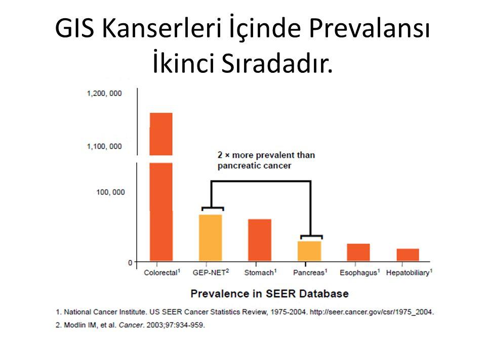 GIS Kanserleri İçinde Prevalansı İkinci Sıradadır.