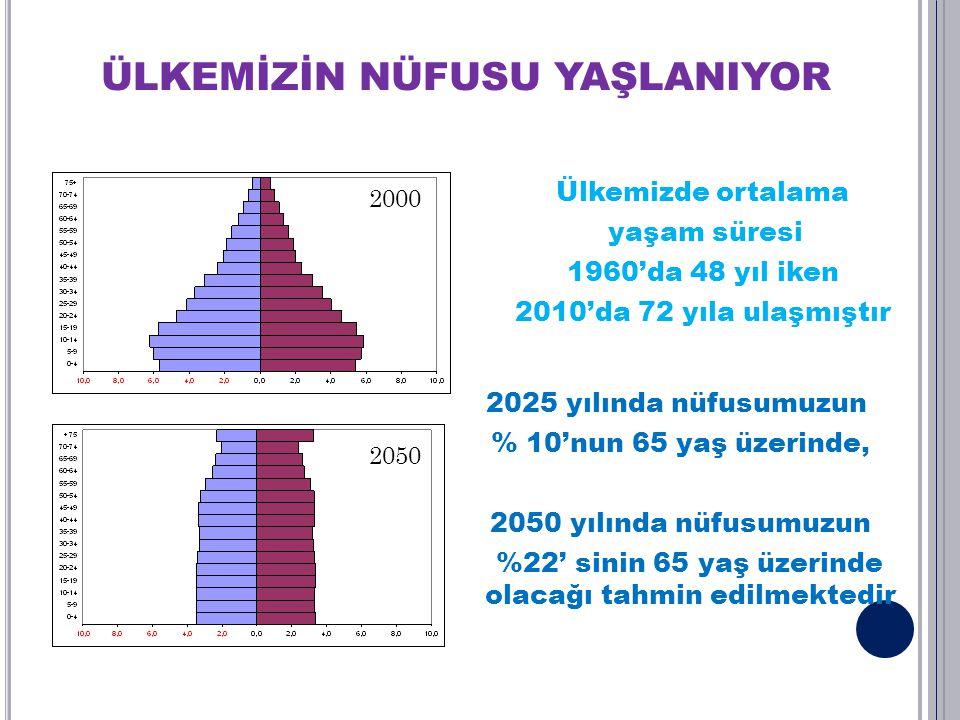 ÜLKEMİZİN NÜFUSU YAŞLANIYOR Ülkemizde ortalama yaşam süresi 1960'da 48 yıl iken 2010'da 72 yıla ulaşmıştır 2025 yılında nüfusumuzun % 10'nun 65 yaş üz
