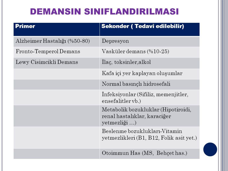 DEMANSIN SINIFLANDIRILMASI PrimerSekonder ( Tedavi edilebilir) Alzheimer Hastalığı (%50-80)Depresyon Fronto-Temperol DemansVasküler demans (%10-25) Le