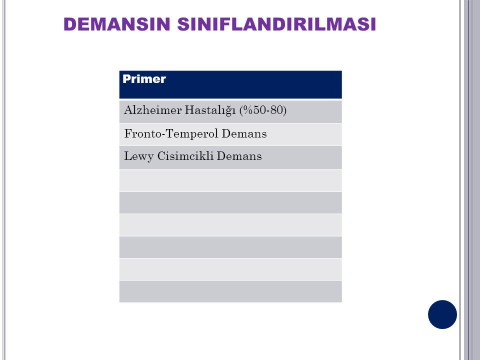 DEMANSIN SINIFLANDIRILMASI Primer Alzheimer Hastalığı (%50-80) Fronto-Temperol Demans Lewy Cisimcikli Demans