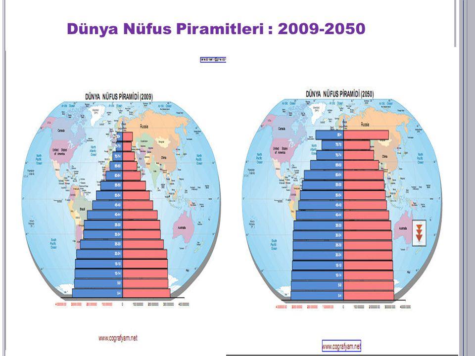 Dünya Nüfus Piramitleri : 2009-2050