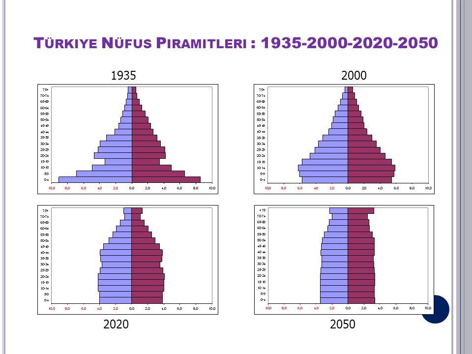 ÜLKEMİZİN NÜFUSU YAŞLANIYOR Ülkemizde ortalama yaşam süresi 1960'da 48 yıl iken 2010'da 72 yıla ulaşmıştır 2025 yılında nüfusumuzun % 10'nun 65 yaş üzerinde, 2050 yılında nüfusumuzun %22' sinin 65 yaş üzerinde olacağı tahmin edilmektedir 2000 2050