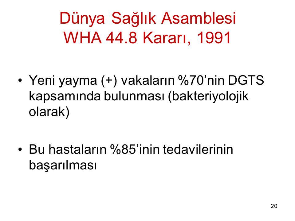 20 Dünya Sağlık Asamblesi WHA 44.8 Kararı, 1991 Yeni yayma (+) vakaların %70'nin DGTS kapsamında bulunması (bakteriyolojik olarak) Bu hastaların %85'inin tedavilerinin başarılması