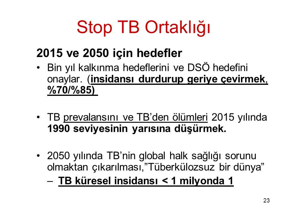 23 Stop TB Ortaklığı 2015 ve 2050 için hedefler Bin yıl kalkınma hedeflerini ve DSÖ hedefini onaylar. (insidansı durdurup geriye çevirmek, %70/%85) TB