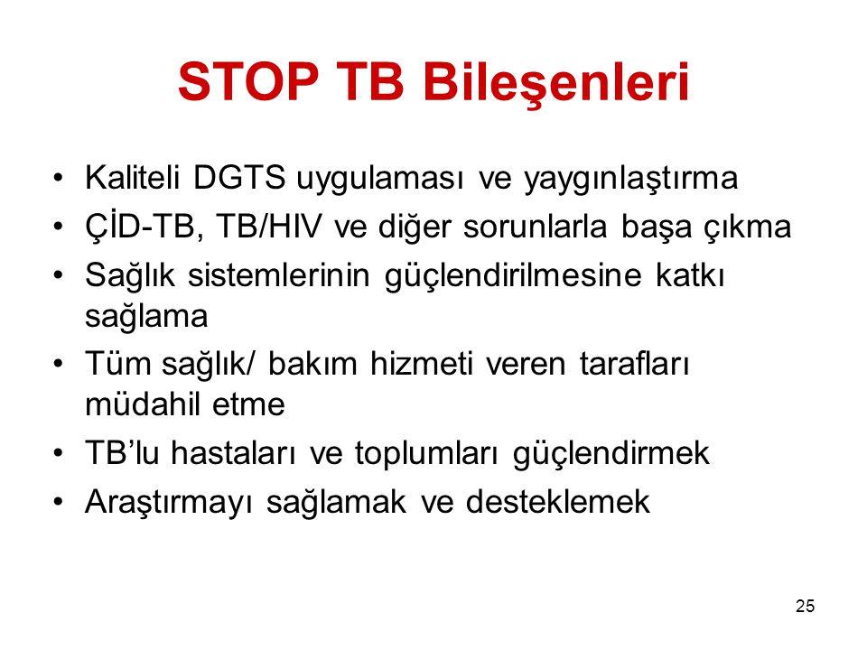 25 STOP TB Bileşenleri Kaliteli DGTS uygulaması ve yaygınlaştırma ÇİD-TB, TB/HIV ve diğer sorunlarla başa çıkma Sağlık sistemlerinin güçlendirilmesine katkı sağlama Tüm sağlık/ bakım hizmeti veren tarafları müdahil etme TB'lu hastaları ve toplumları güçlendirmek Araştırmayı sağlamak ve desteklemek
