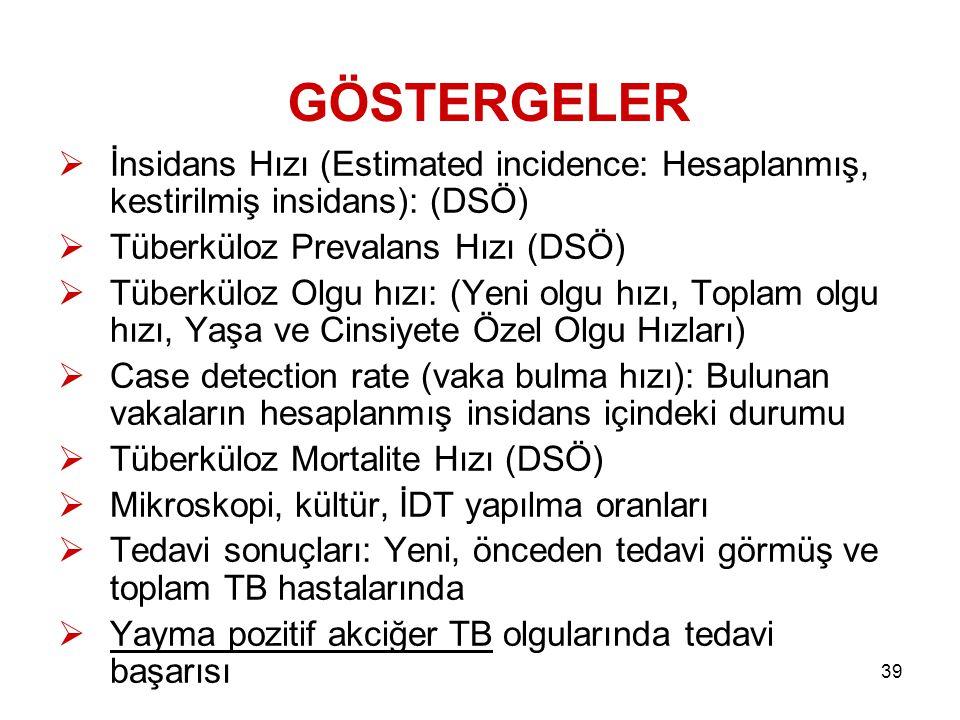 39 GÖSTERGELER  İnsidans Hızı (Estimated incidence: Hesaplanmış, kestirilmiş insidans): (DSÖ)  Tüberküloz Prevalans Hızı (DSÖ)  Tüberküloz Olgu hız
