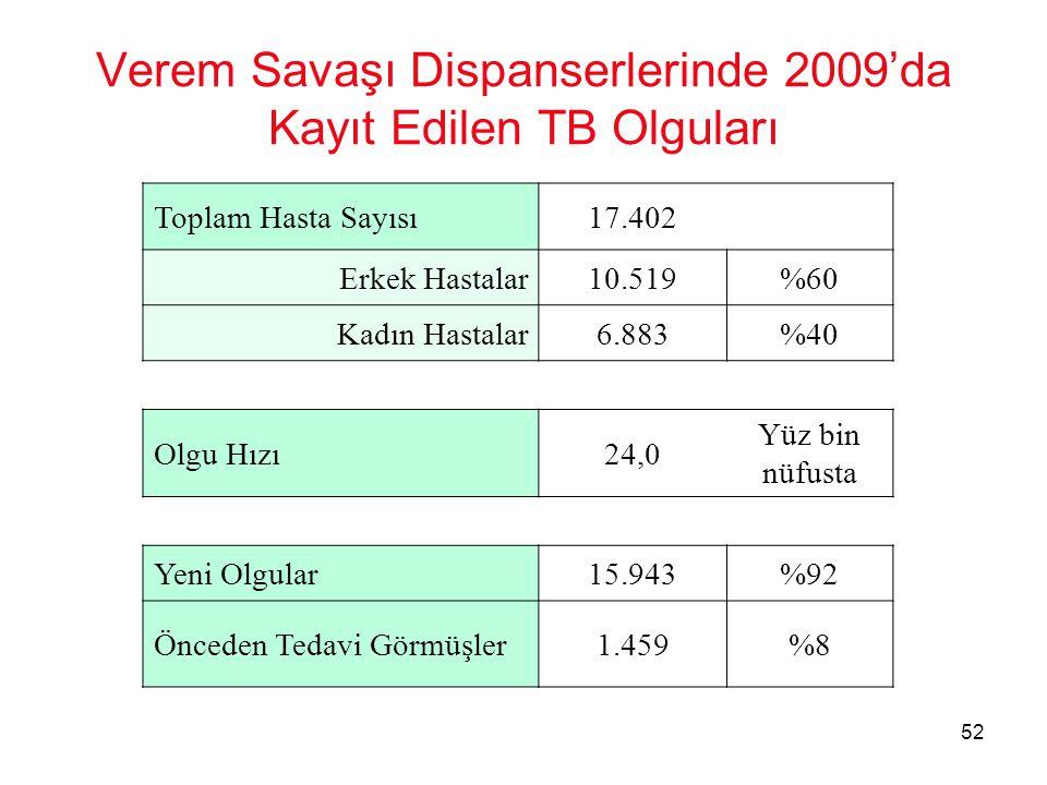 52 Verem Savaşı Dispanserlerinde 2009'da Kayıt Edilen TB Olguları Toplam Hasta Sayısı17.402 Erkek Hastalar10.519%60 Kadın Hastalar6.883%40 Olgu Hızı24