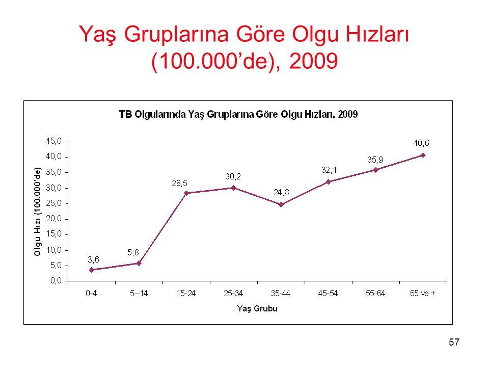 57 Yaş Gruplarına Göre Olgu Hızları (100.000'de), 2009