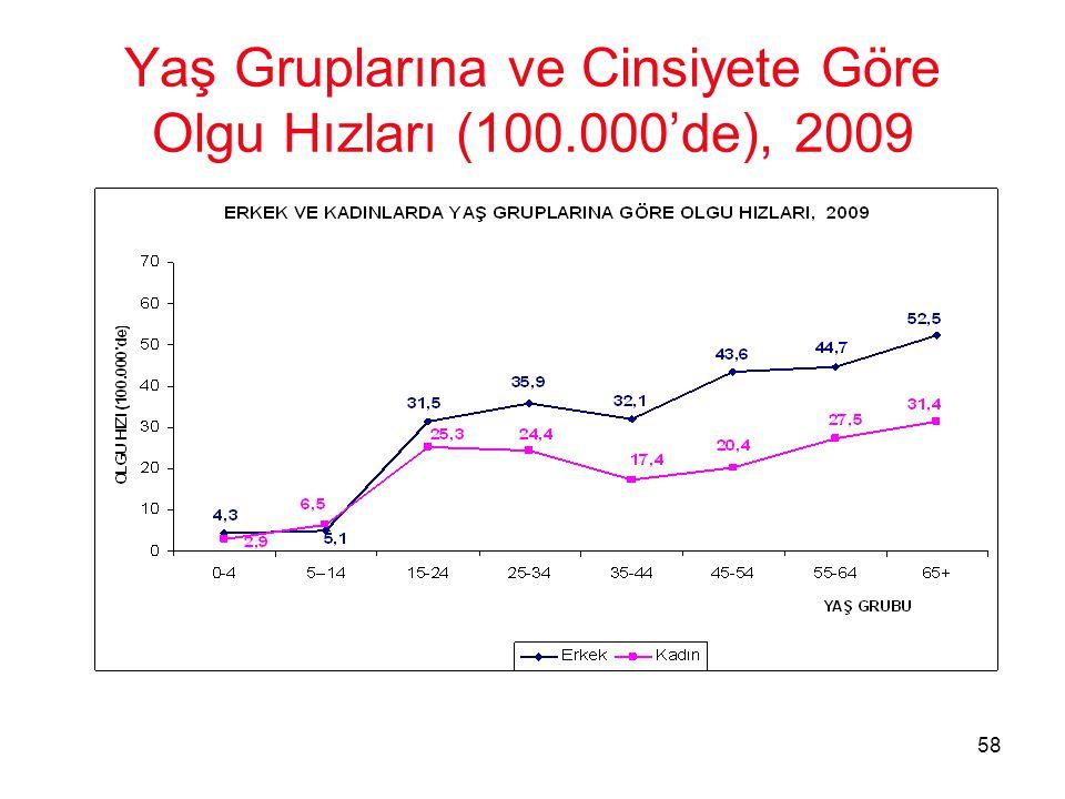 58 Yaş Gruplarına ve Cinsiyete Göre Olgu Hızları (100.000'de), 2009
