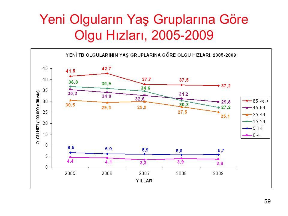 59 Yeni Olguların Yaş Gruplarına Göre Olgu Hızları, 2005-2009