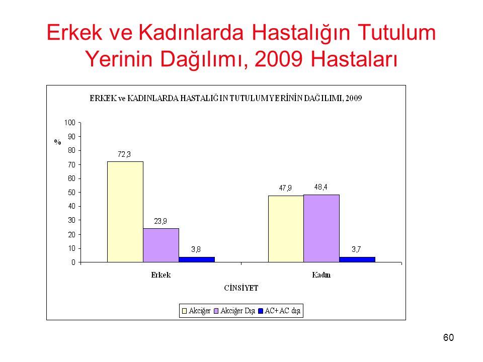 60 Erkek ve Kadınlarda Hastalığın Tutulum Yerinin Dağılımı, 2009 Hastaları